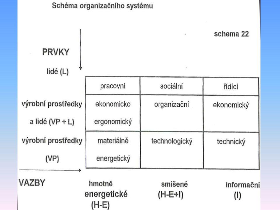 Dekompozice organizačního systému Základní dimenze: – Cílový stav Je dán potřebami a podmínkami a úrovní prvků a vazeb – Základní prvky Lidé, výrobní prostředky, smíšené prvky – Vazby mezi jednotlivými prvky Hmotně-energetické, informační a smíšené