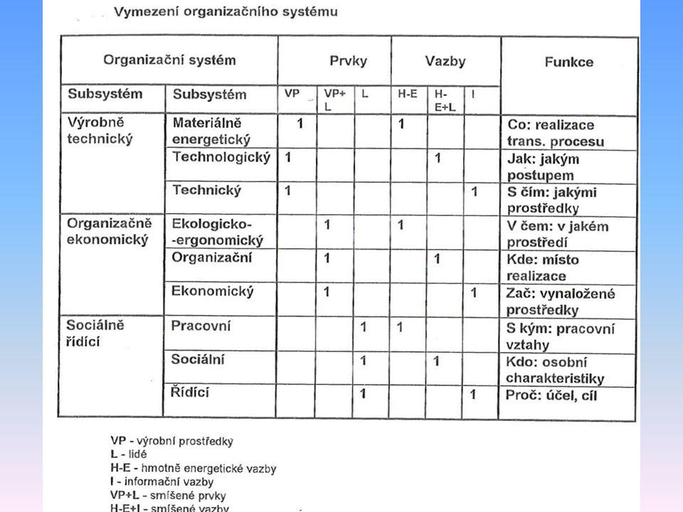 Dekompozice organizačního systému Výrobně technický (činnostní) systém podniku realizuje základní funkci podniku - produkci výrobků nebo služeb pro uspokojování potřeb zákazníků a procesy rozvoje (rozšířené reprodukce) v naturální podobě, Ekonomický systém zajišťuje ekonomickou efektivnost procesů, odbyt výrobků nebo služeb, ekonomické vazby a zisk, Sociální systém se orientuje na uspokojování potřeb pracovníků (zaměstnanců) a z nich vyplývajících otázek spojenosti pracovníků apod.