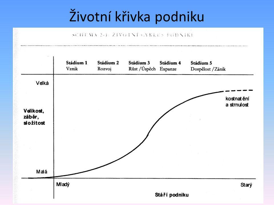 Životní křivka podniku Každá firma si během své existence projde několika stádii, která do značné míry determinují její organizační strukturu a celkov