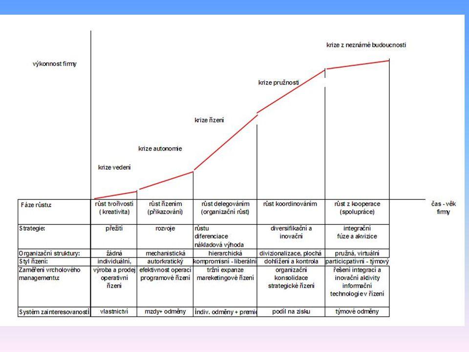 Životní křivka podniku Fáze oživení – růst znovu nabývá hodnot vyšších než 15% ročně.