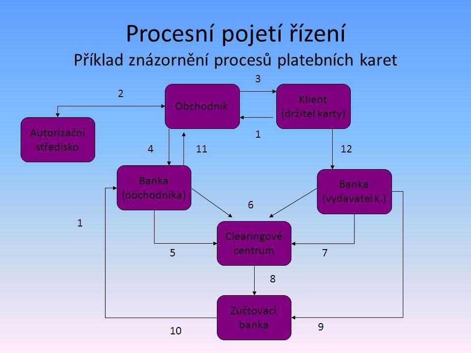 Procesní pojetí řízení Příklad znázornění procesů platebních karet Obchodník Klient (držitel karty) Autorizační středisko Banka (obchodníka) Banka (vydavatel k.) Clearingové centrum Zúčtovací banka 1 1 3 2 114 10 9 5 8 7 6 12