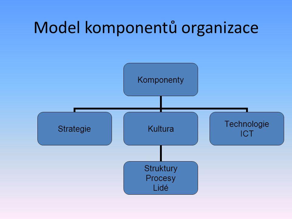 Model komponentů organizace Komponenty StrategieKultura Struktury Procesy Lidé Technologie ICT