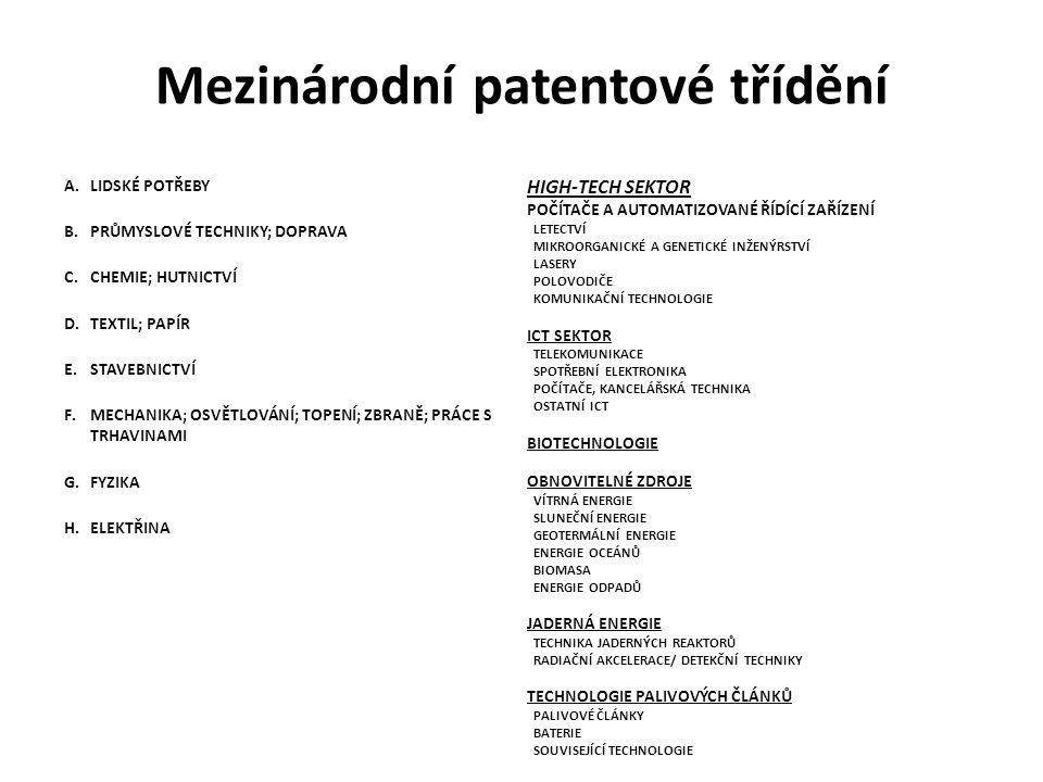 Mezinárodní patentové třídění A.LIDSKÉ POTŘEBY B.PRŮMYSLOVÉ TECHNIKY; DOPRAVA C.CHEMIE; HUTNICTVÍ D.TEXTIL; PAPÍR E.STAVEBNICTVÍ F.MECHANIKA; OSVĚTLOVÁNÍ; TOPENÍ; ZBRANĚ; PRÁCE S TRHAVINAMI G.FYZIKA H.ELEKTŘINA HIGH-TECH SEKTOR POČÍTAČE A AUTOMATIZOVANÉ ŘÍDÍCÍ ZAŘÍZENÍ LETECTVÍ MIKROORGANICKÉ A GENETICKÉ INŽENÝRSTVÍ LASERY POLOVODIČE KOMUNIKAČNÍ TECHNOLOGIE ICT SEKTOR TELEKOMUNIKACE SPOTŘEBNÍ ELEKTRONIKA POČÍTAČE, KANCELÁŘSKÁ TECHNIKA OSTATNÍ ICT BIOTECHNOLOGIE OBNOVITELNÉ ZDROJE VÍTRNÁ ENERGIE SLUNEČNÍ ENERGIE GEOTERMÁLNÍ ENERGIE ENERGIE OCEÁNŮ BIOMASA ENERGIE ODPADŮ JADERNÁ ENERGIE TECHNIKA JADERNÝCH REAKTORŮ RADIAČNÍ AKCELERACE/ DETEKČNÍ TECHNIKY TECHNOLOGIE PALIVOVÝCH ČLÁNKŮ PALIVOVÉ ČLÁNKY BATERIE SOUVISEJÍCÍ TECHNOLOGIE