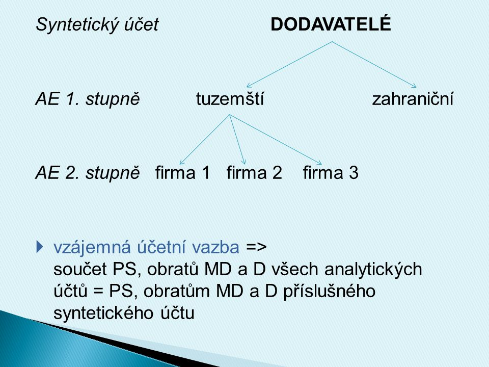Syntetický účet DODAVATELÉ AE 1. stupně tuzemští zahraniční AE 2.