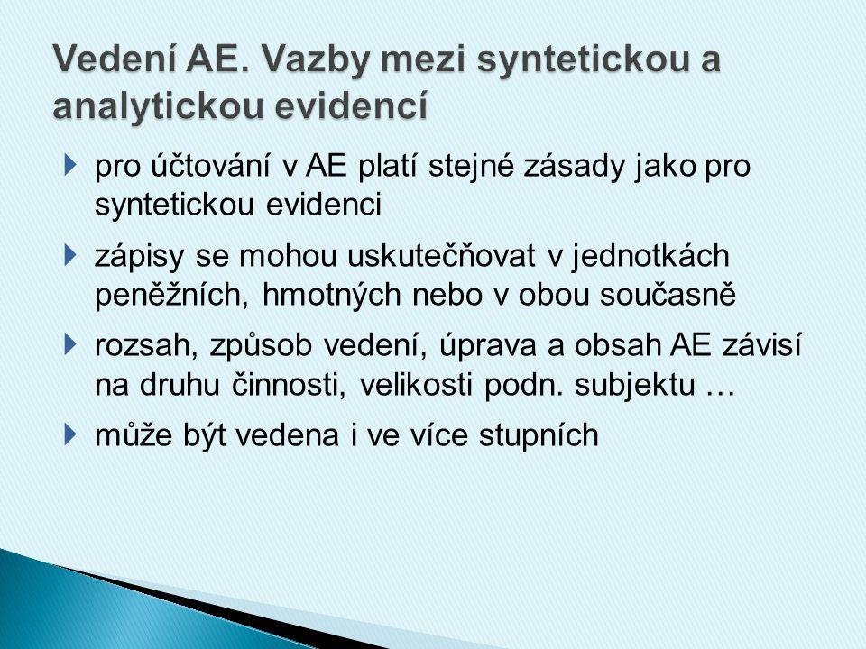 Syntetický účet DODAVATELÉ AE 1.stupně tuzemští zahraniční AE 2.
