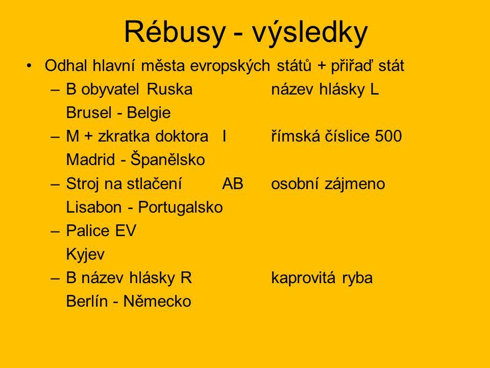 Rébusy - výsledky Odhal hlavní města evropských států + přiřaď stát –B obyvatel Ruskanázev hlásky L Brusel - Belgie –M + zkratka doktora I římská čísl
