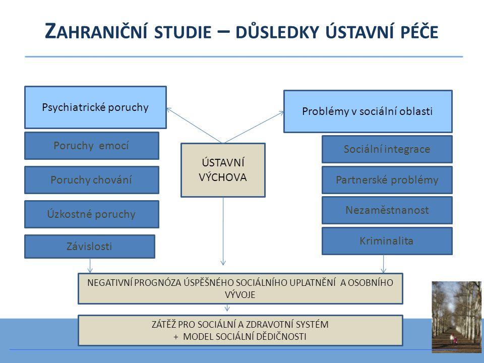 Psychiatrické poruchy Závislosti Poruchy emocí Poruchy chování Úzkostné poruchy Problémy v sociální oblasti Sociální integrace Partnerské problémy Nez