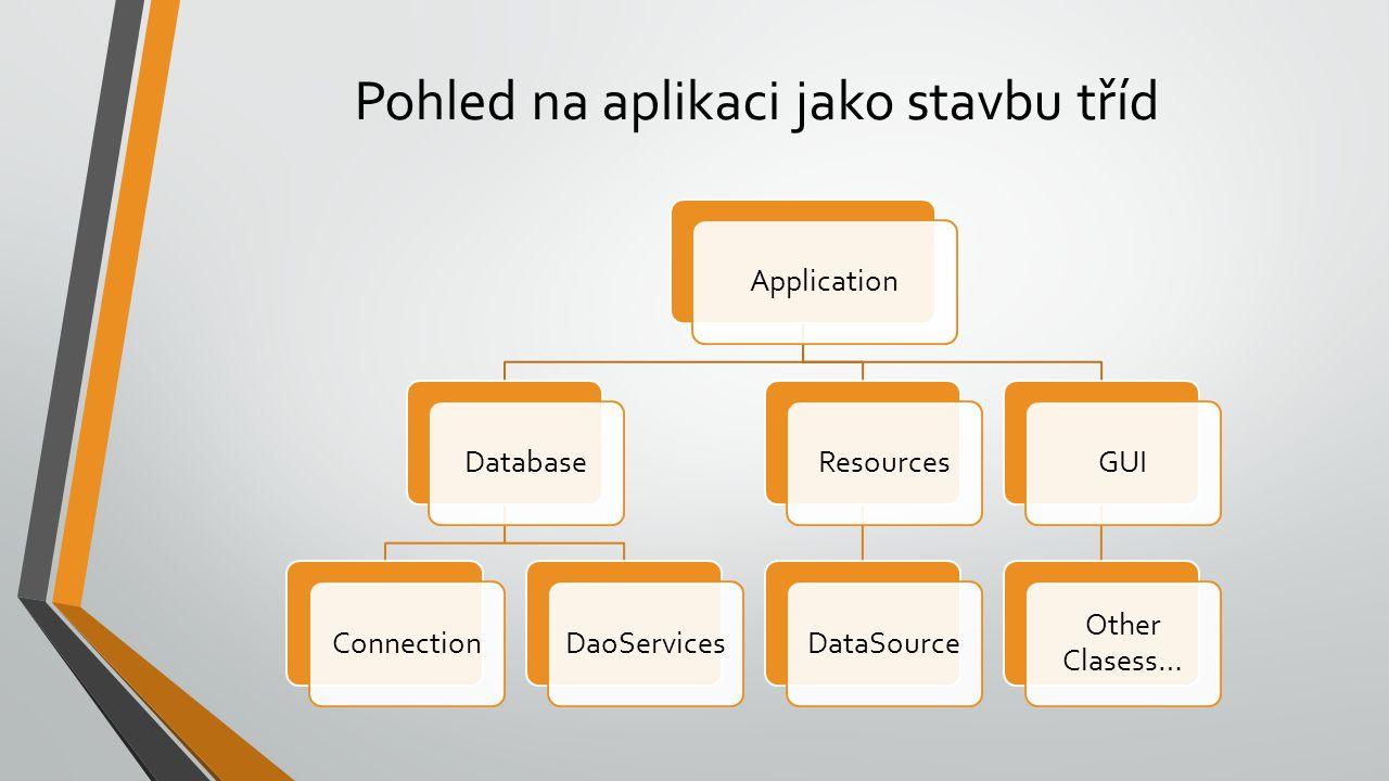 Pohled na aplikaci jako stavbu tříd ApplicationDatabaseConnectionDaoServicesResourcesDataSourceGUI Other Clasess…