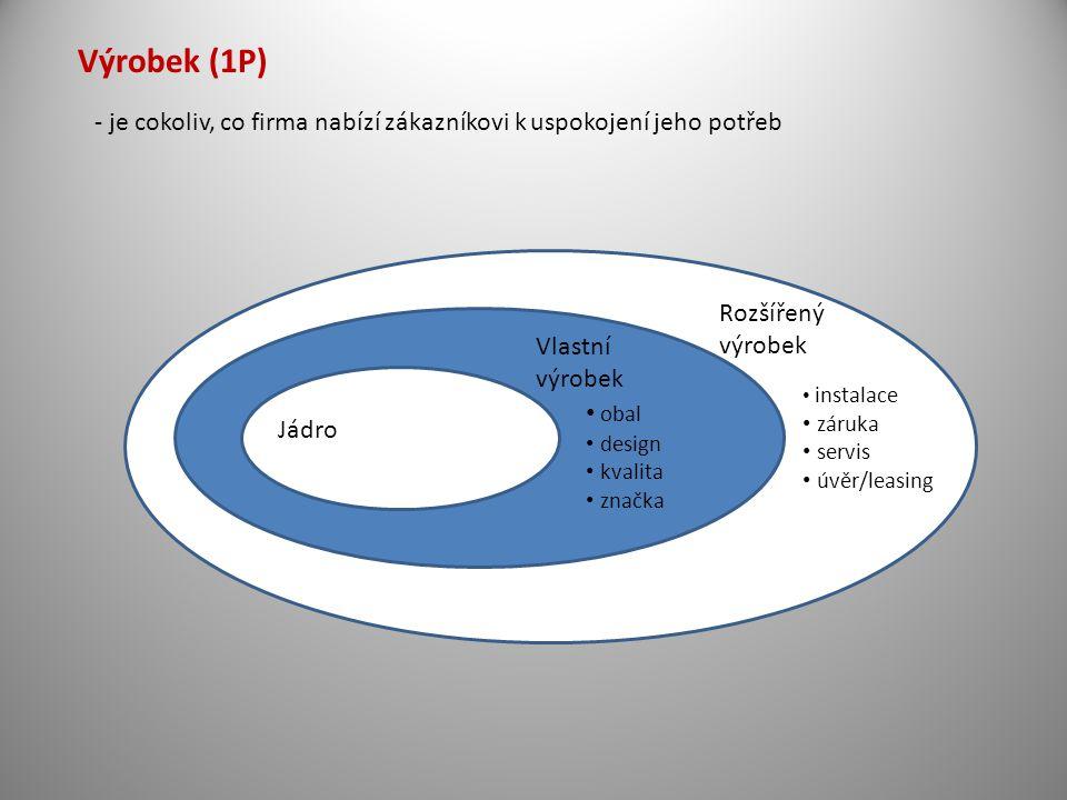 Obal výrobku - důležitá součást výrobku Funkce obalu: I.ochranná II.propagační III.informační IV.rozlišovací V.manipulační VI.ekologická Značka výrobku - je označením, pod kterým se výrobek nebo služba prodává Kmenová značka mnoho výrobků Individuální značka každý výrobek má individuální značku Značka výrobce prodává se pod označením výrobce Značka obchodu určuje si maloobchod 3.3.