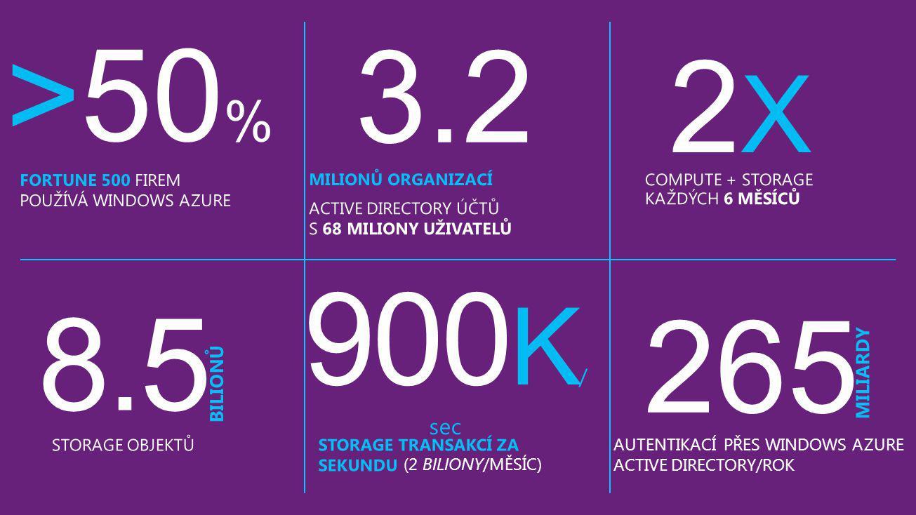 (2 BILIONY/MĚSÍC) 265 AUTENTIKACÍ PŘES WINDOWS AZURE ACTIVE DIRECTORY/ROK