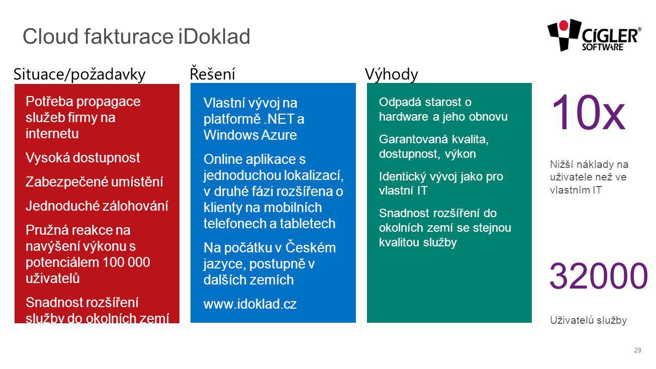 Cloud fakturace iDoklad 10x Nižší náklady na uživatele než ve vlastním IT 32000 Uživatelů služby 29 Potřeba propagace služeb firmy na internetu Vysoká dostupnost Zabezpečené umístění Jednoduché zálohování Pružná reakce na navýšení výkonu s potenciálem 100 000 uživatelů Snadnost rozšíření služby do okolních zemí Odpadá starost o hardware a jeho obnovu Garantovaná kvalita, dostupnost, výkon Identický vývoj jako pro vlastní IT Snadnost rozšíření do okolních zemí se stejnou kvalitou služby Vlastní vývoj na platformě.NET a Windows Azure Online aplikace s jednoduchou lokalizací, v druhé fázi rozšířena o klienty na mobilních telefonech a tabletech Na počátku v Českém jazyce, postupně v dalších zemích www.idoklad.cz