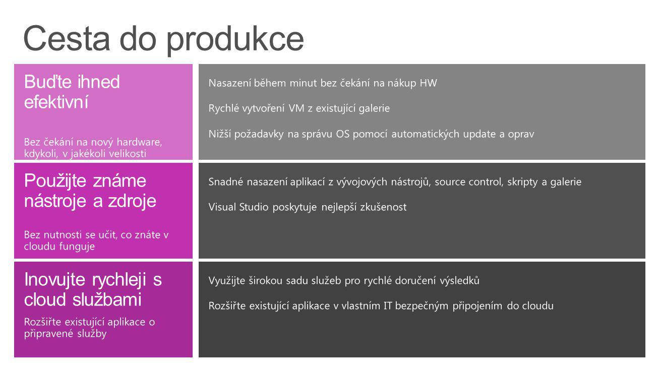 Opakovatelná řešení Windows Azure – partnerský ekosystém Zákaznická řešení