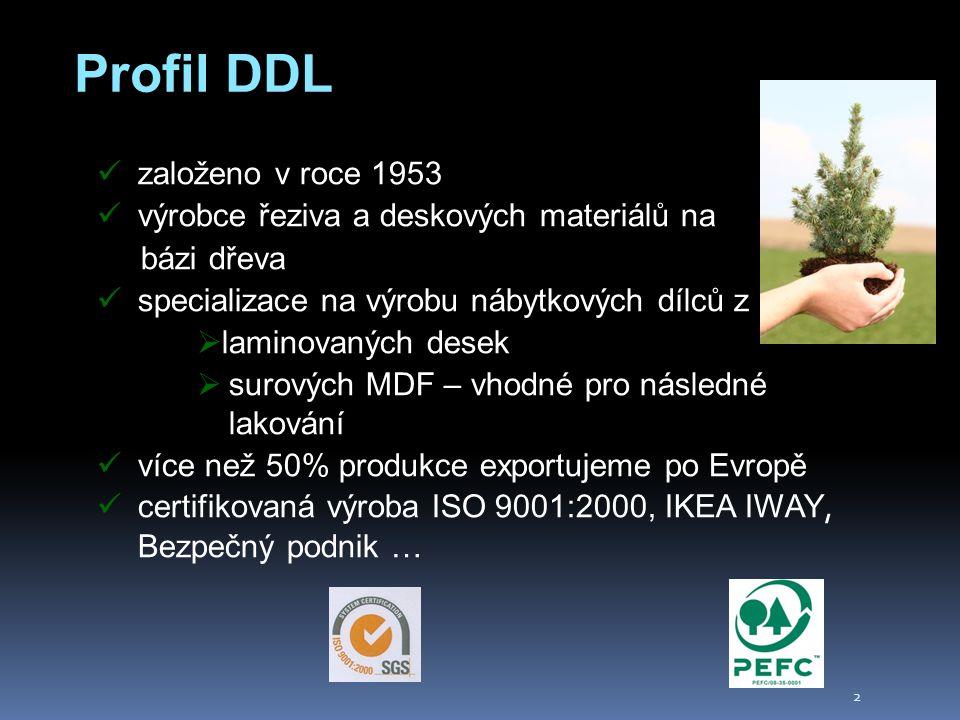 2 Profil DDL založeno v roce 1953 výrobce řeziva a deskových materiálů na bázi dřeva specializace na výrobu nábytkových dílců z  laminovaných desek  surových MDF – vhodné pro následné lakování více než 50% produkce exportujeme po Evropě certifikovaná výroba ISO 9001:2000, IKEA IWAY, Bezpečný podnik …