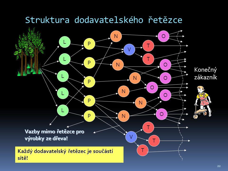 Struktura dodavatelského řetězce 22 L L L L L T T T T T O O O O O O Konečný zákazník P P P P P N V N N N N N V Každý dodavatelský řetězec je součástí sítě.