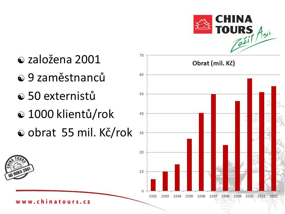  založena 2001  9 zaměstnanců  50 externistů  1000 klientů/rok  obrat 55 mil. Kč/rok