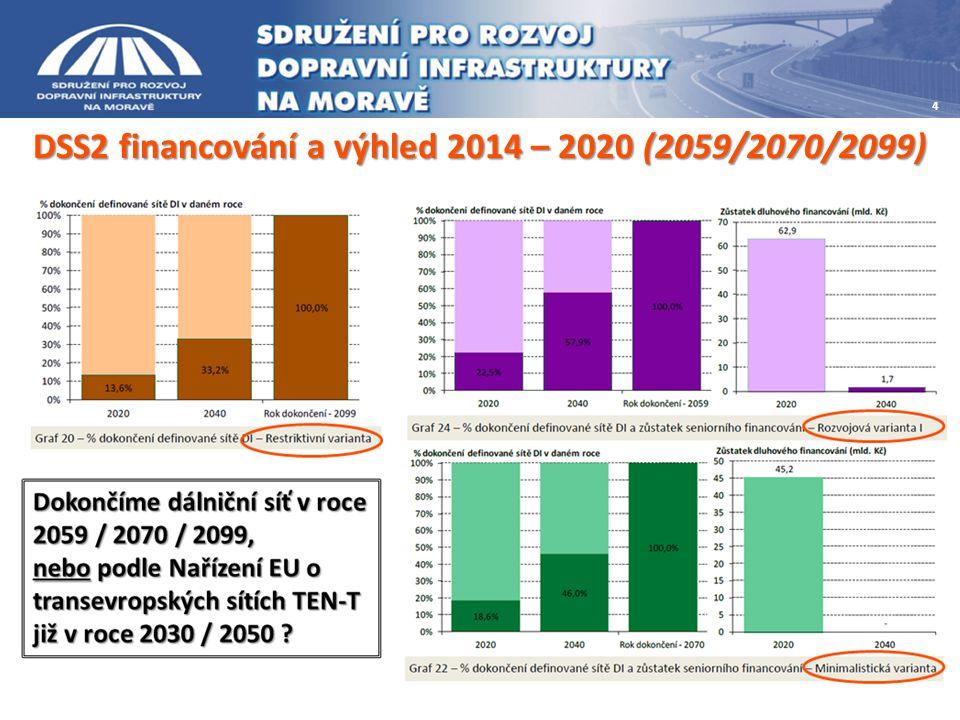 Financování dopravní infrastruktury - 2014+ Plánovaná výstavba a výhled (zdroj: rsd.cz )  Dálnice = 140,4 km - 50 km  Rychlostní silnice = 743,9 km - 678 km Zdroj: DSS2 str.282 po roce 2023 !!!!!.