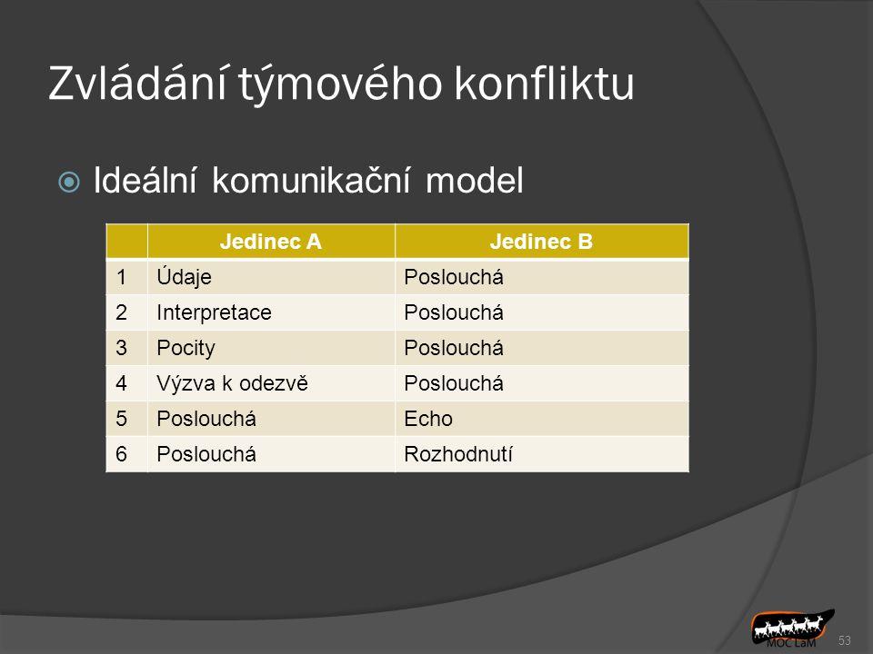 Zvládání týmového konfliktu  Ideální komunikační model 53 Jedinec AJedinec B 1ÚdajePoslouchá 2InterpretacePoslouchá 3PocityPoslouchá 4Výzva k odezvěP