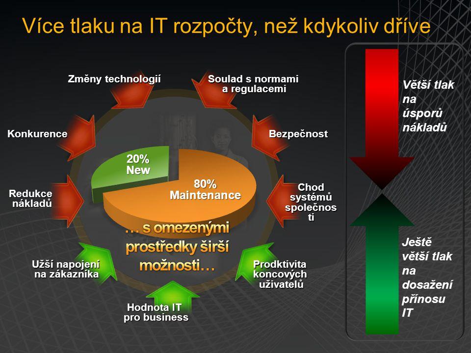Více tlaku na IT rozpočty, než kdykoliv dříve Více tlaku na IT rozpočty, než kdykoliv dříve 20% New 80% Maintenance Hodnota IT pro business Prodktivit