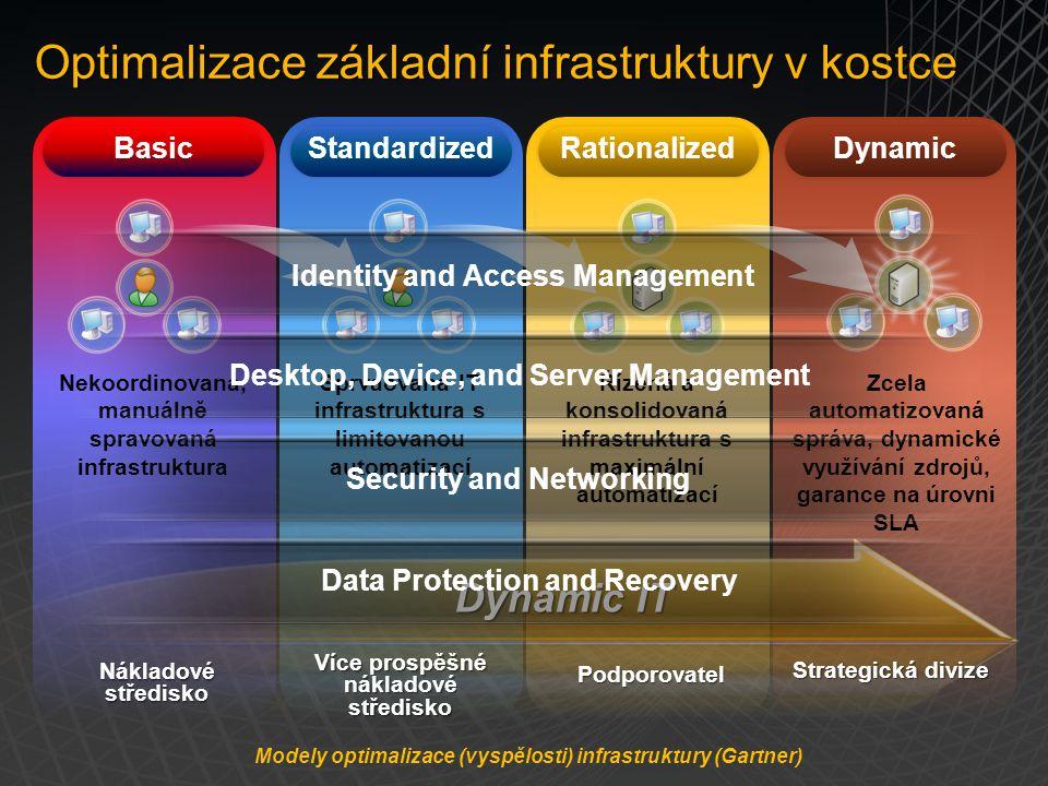 Standardized Rationalized Dynamic Optimalizace základní infrastruktury v kostce Basic Sprvaovaná IT infrastruktura s limitovanou automatizací Řízená a konsolidovaná infrastruktura s maximální automatizací Zcela automatizovaná správa, dynamické využívání zdrojů, garance na úrovni SLA Nekoordinovaná, manuálně spravovaná infrastruktura Dynamic IT Nákladové středisko Více prospěšné nákladové středisko Podporovatel Strategická divize Data Protection and Recovery Desktop, Device, and Server Management Security and Networking Identity and Access Management Modely optimalizace (vyspělosti) infrastruktury (Gartner)
