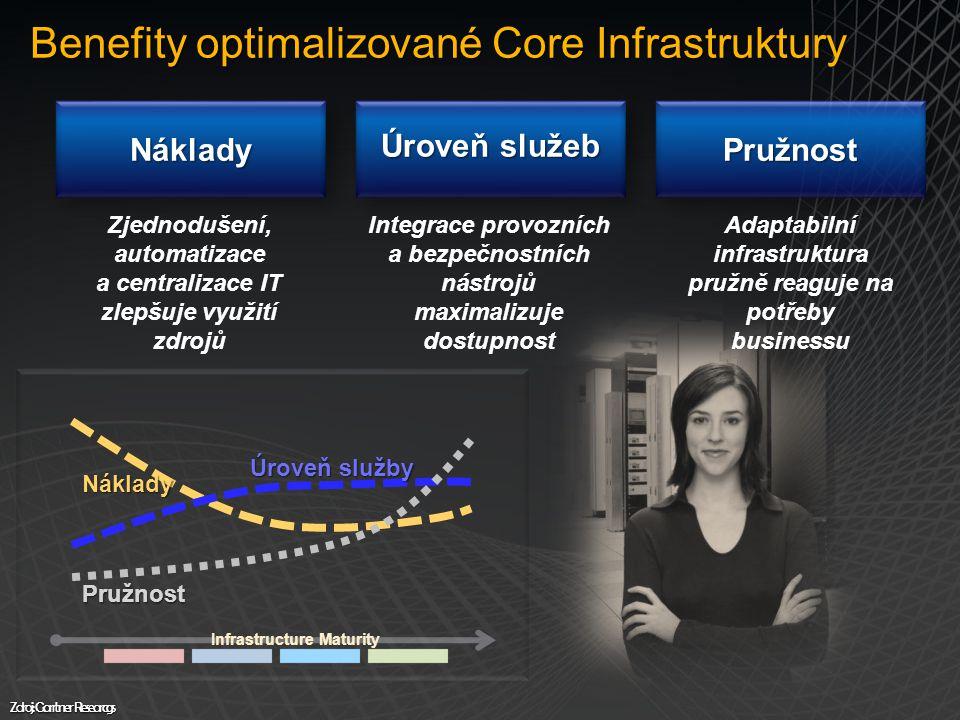 Benefity optimalizované Core Infrastruktury NákladyNáklady Zjednodušení, automatizace a centralizace IT zlepšuje využití zdrojů Úroveň služeb Integrace provozních a bezpečnostních nástrojů maximalizuje dostupnost PružnostPružnost Adaptabilní infrastruktura pružně reaguje na potřeby businessu Náklady Pružnost Infrastructure Maturity Úroveň služby Zdroj: Garrtner Researcgs