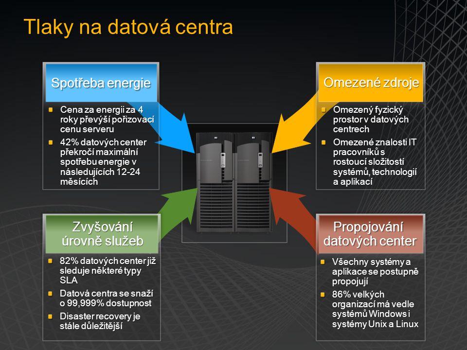 Automatizovaná správa, instalace a aktualizace fyzických i virtuálních prostředků Konsolidace serverů pomocí virtualizace Optimalizace zdrojů - konverze P2V a V2V Proaktivní monitorování všech platforem (Win, Unix, Linux) Monitorování aplikací a SLA Reportování stavu IT infrastruktury Interoperabilní a rozšiřitelná platforma Řízení konfigurací a reportování neshod Centralizované bezpečnostní auditování Jednotná správa bezpečnosti, identit a přístupů, reportování Nepřetržitá podpora chodu společnosti (aplikací) pomocí virtualizace Zálohování a obnova fyzických a virtuálních prostředků Disaster Recovery – obnova v případě havárie Configuration Management End to End Monitoring Server Compliance Data Protection and Recovery Řešení Microsoft pro správu datových center