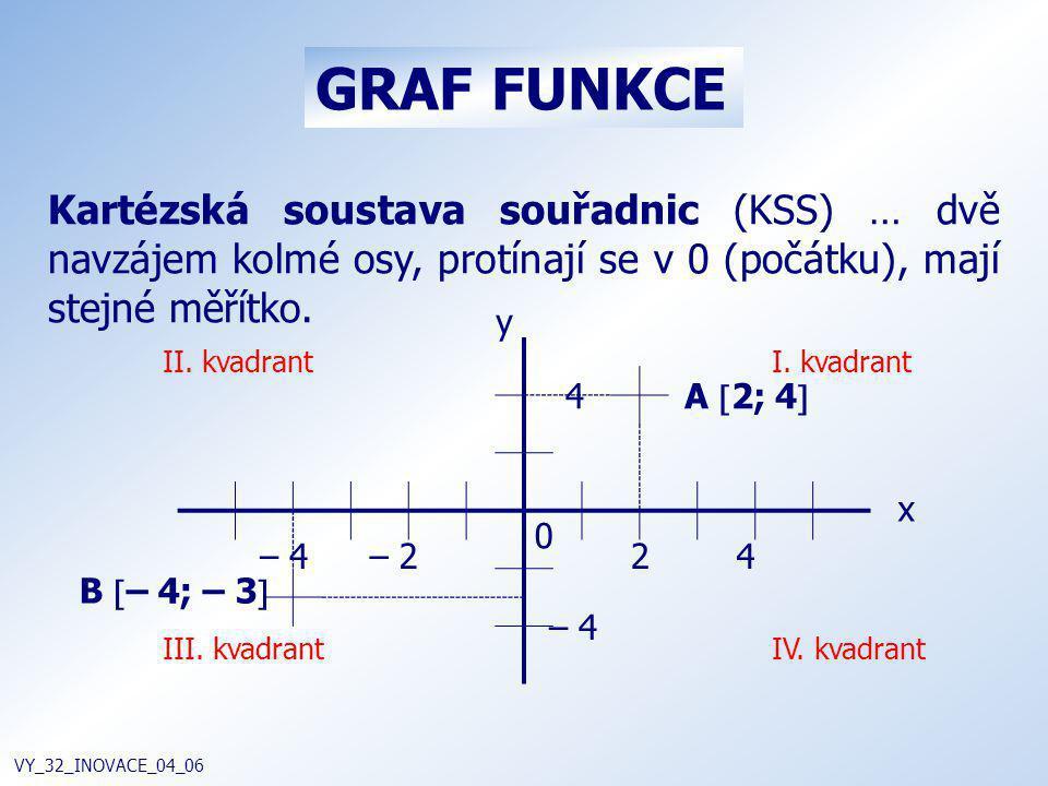 GRAF FUNKCE VY_32_INOVACE_04_06 Kartézská soustava souřadnic (KSS) … dvě navzájem kolmé osy, protínají se v 0 (počátku), mají stejné měřítko. – 4 4 –