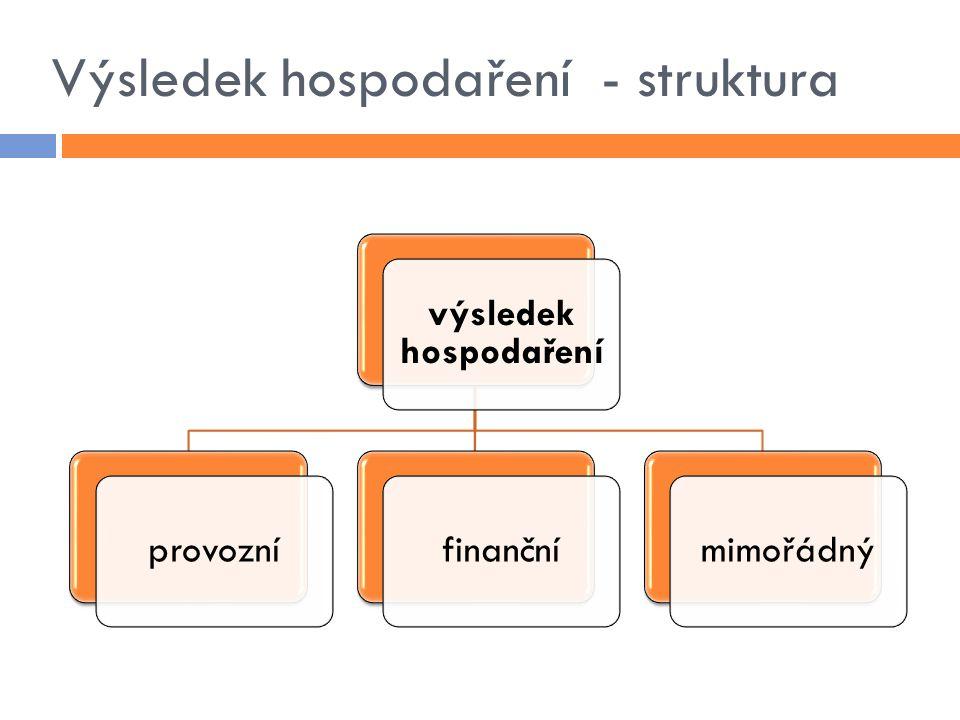 Výsledek hospodaření - struktura výsledek hospodaření provoznífinančnímimořádný