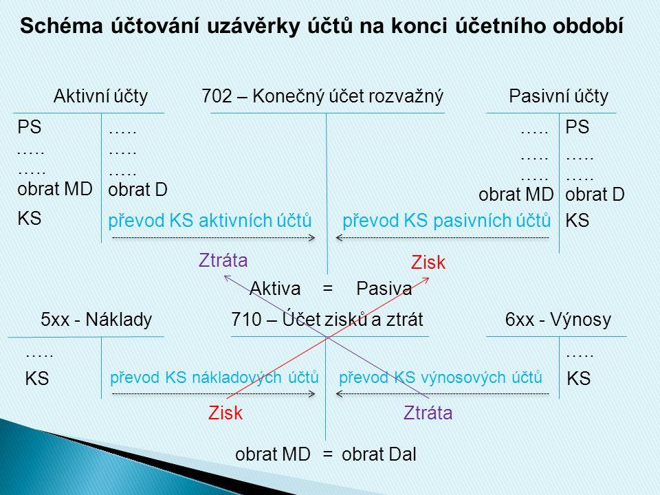 Schéma účtování uzávěrky účtů na konci účetního období Aktivní účty702 – Konečný účet rozvažnýPasivní účty PS ….. KS obrat MD obrat D ….. převod KS ak