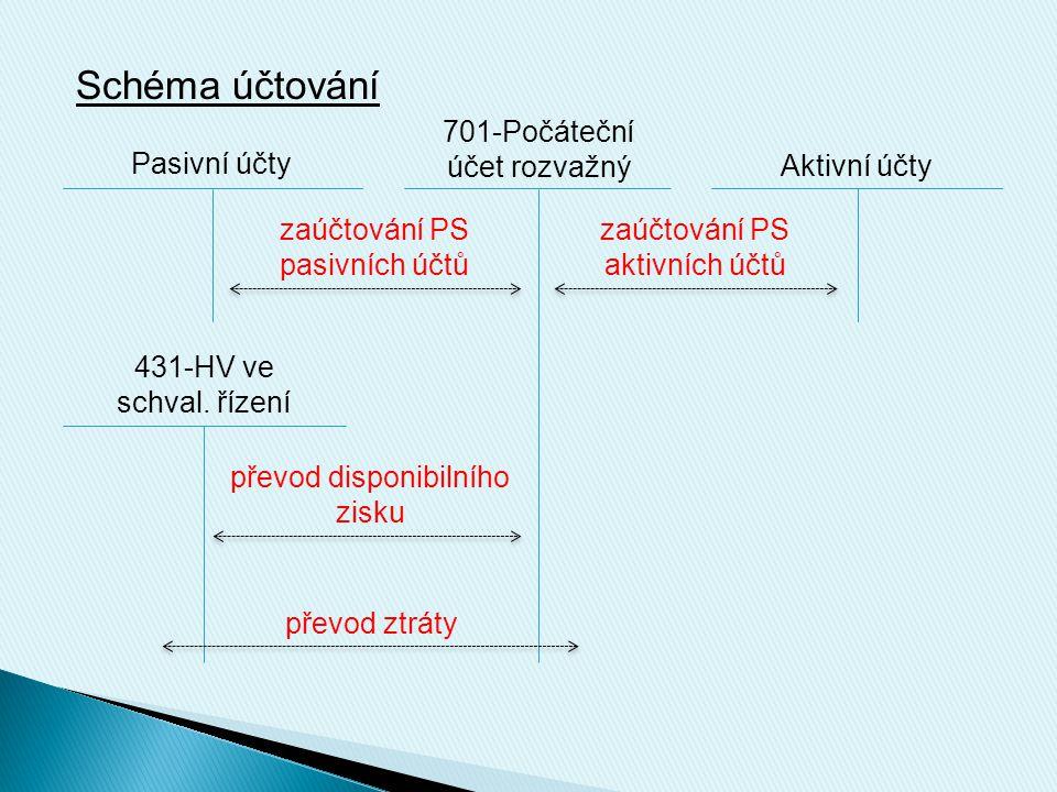 Schéma účtování Pasivní účty 701-Počáteční účet rozvažný Aktivní účty zaúčtování PS pasivních účtů zaúčtování PS aktivních účtů 431-HV ve schval. říze