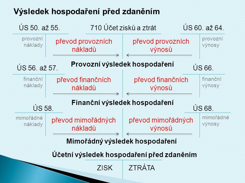 Výsledek hospodaření před zdaněním ÚS 50. až 55.710 Účet zisků a ztrátÚS 60. až 64. provozní náklady převod provozních nákladů převod provozních výnos