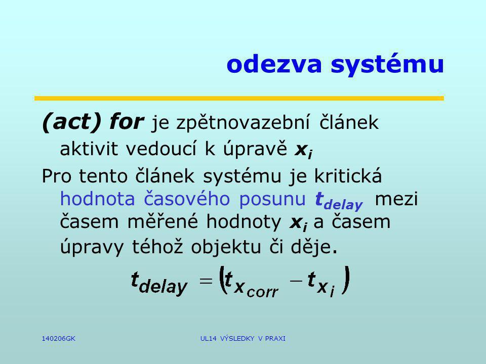 140206GKUL14 VÝSLEDKY V PRAXI odezva systému (act) for je zpětnovazební článek aktivit vedoucí k úpravě x i Pro tento článek systému je kritická hodnota časového posunu t delay mezi časem měřené hodnoty x i a časem úpravy téhož objektu či děje.