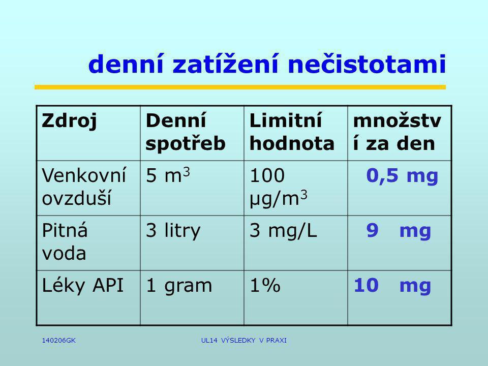 140206GKUL14 VÝSLEDKY V PRAXI denní zatížení nečistotami ZdrojDenní spotřeb Limitní hodnota množstv í za den Venkovní ovzduší 5 m 3 100 µg/m 3 0,5 mg Pitná voda 3 litry3 mg/L 9 mg Léky API1 gram1%10 mg