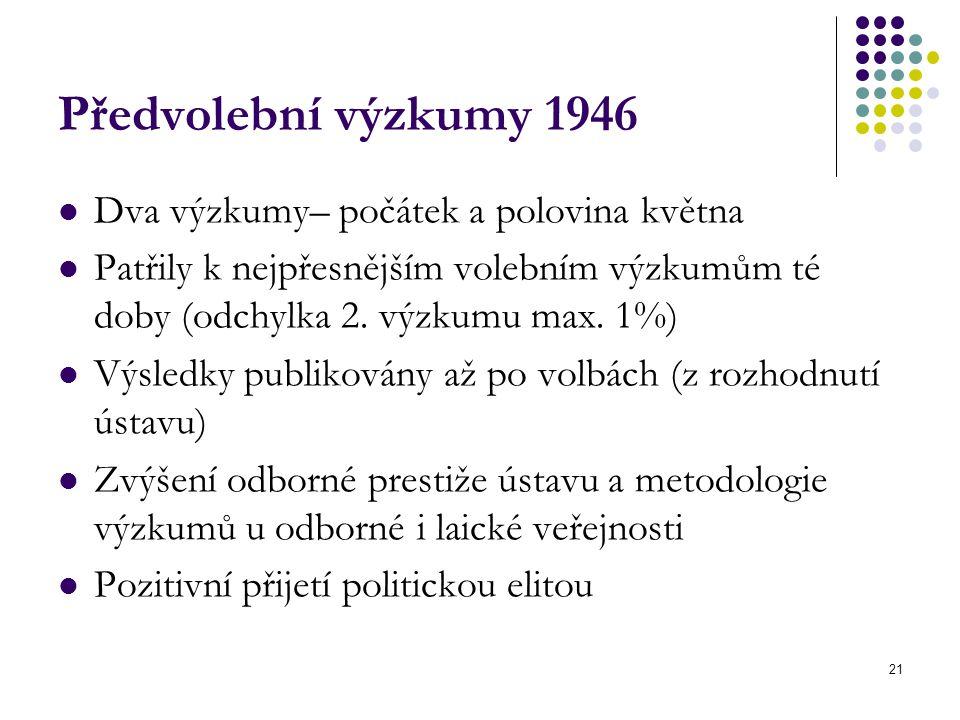 21 Předvolební výzkumy 1946 Dva výzkumy– počátek a polovina května Patřily k nejpřesnějším volebním výzkumům té doby (odchylka 2. výzkumu max. 1%) Výs