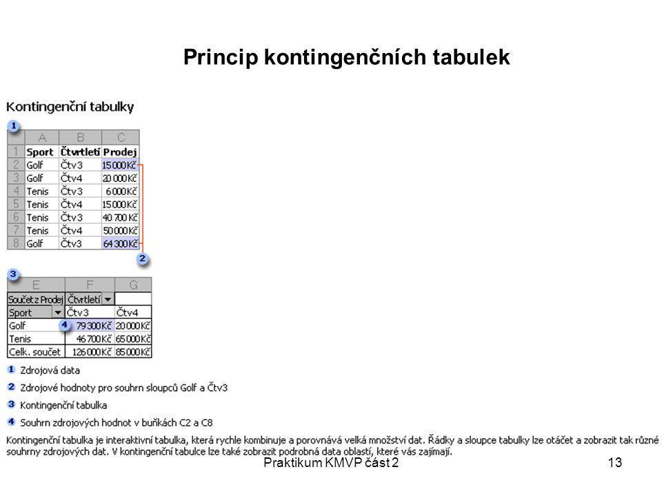 Praktikum KMVP část 213 Princip kontingenčních tabulek