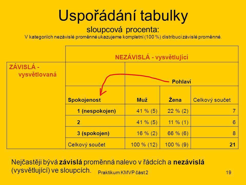 Praktikum KMVP část 219 NEZÁVISLÁ - vysvětlující ZÁVISLÁ - vysvětlovaná Pohlaví SpokojenostMužMužŽenaCelkový součet 1 (nespokojen)41 % (5)22 % (2)7 24