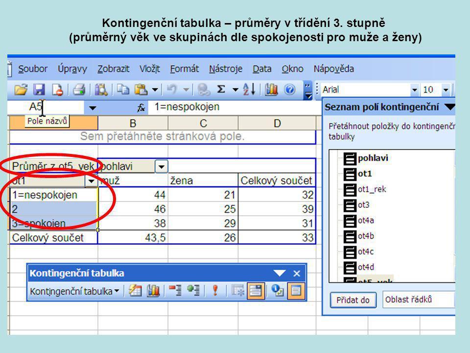 Praktikum KMVP část 227 Kontingenční tabulka – průměry v třídění 3. stupně (průměrný věk ve skupinách dle spokojenosti pro muže a ženy)