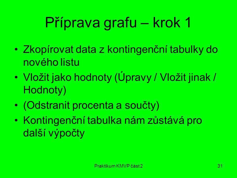 Praktikum KMVP část 231 Příprava grafu – krok 1 Zkopírovat data z kontingenční tabulky do nového listu Vložit jako hodnoty (Úpravy / Vložit jinak / Ho