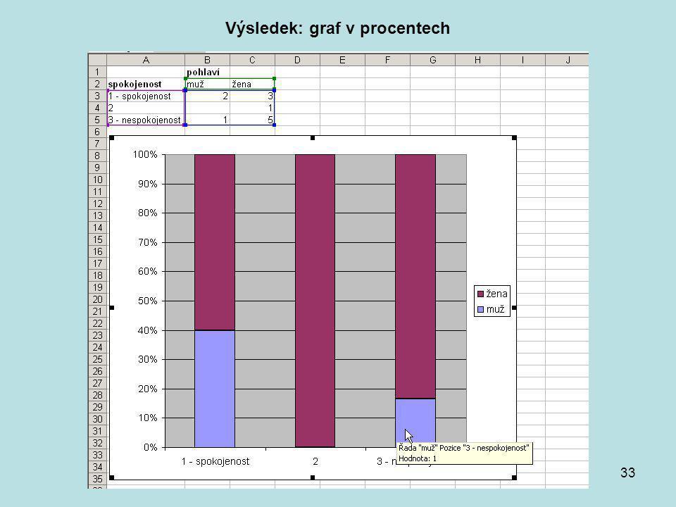 Praktikum KMVP část 233 Výsledek: graf v procentech