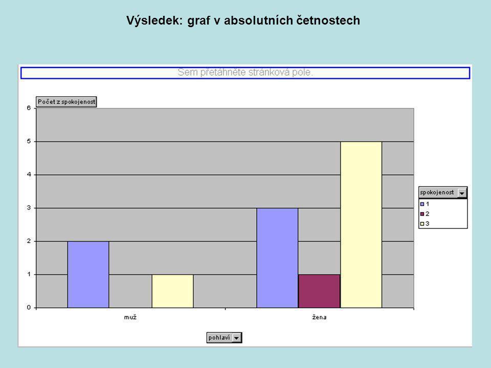 Praktikum KMVP část 234 Výsledek: graf v absolutních četnostech