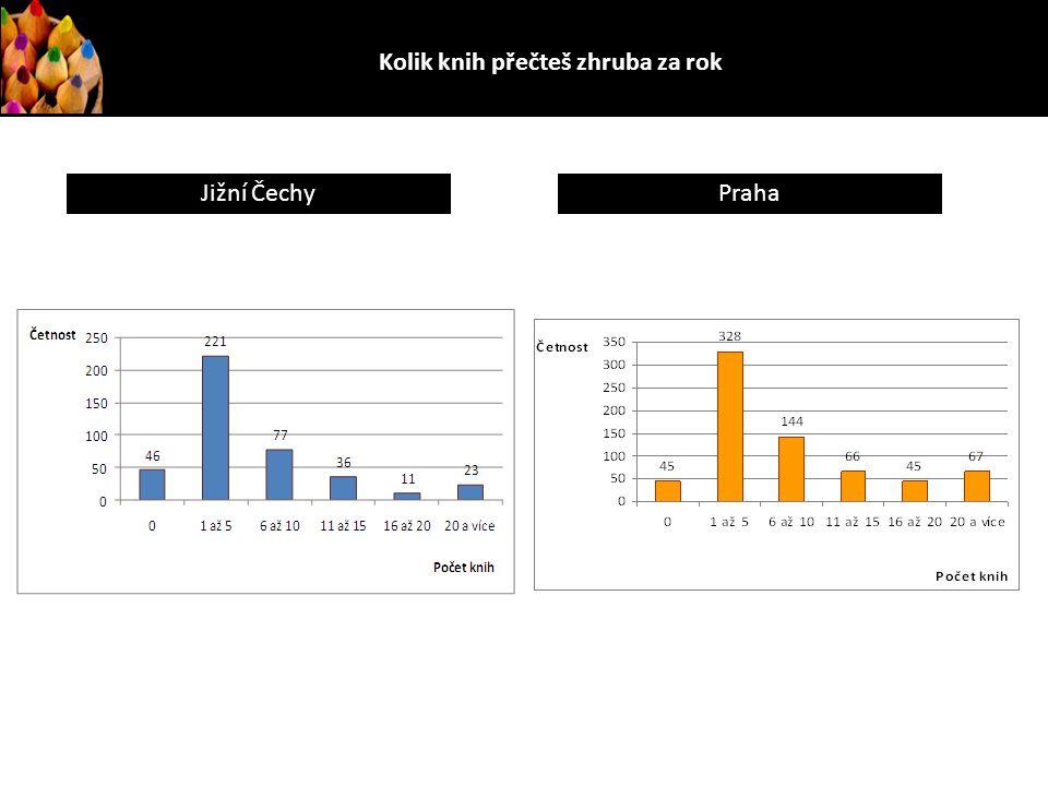 Kolik knih přečteš zhruba za rok? Jižní ČechyPraha
