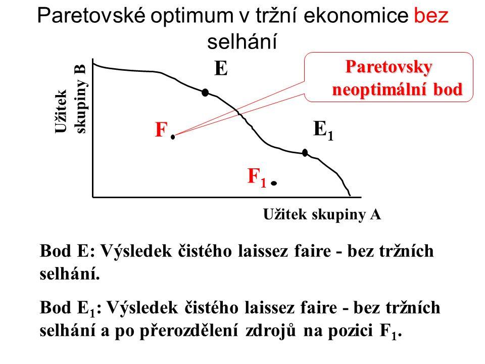 Paretovské optimum v tržní ekonomice bez selhání Užitek skupiny A Užitek skupiny B E1E1 Bod E: Výsledek čistého laissez faire - bez tržních selhání. B