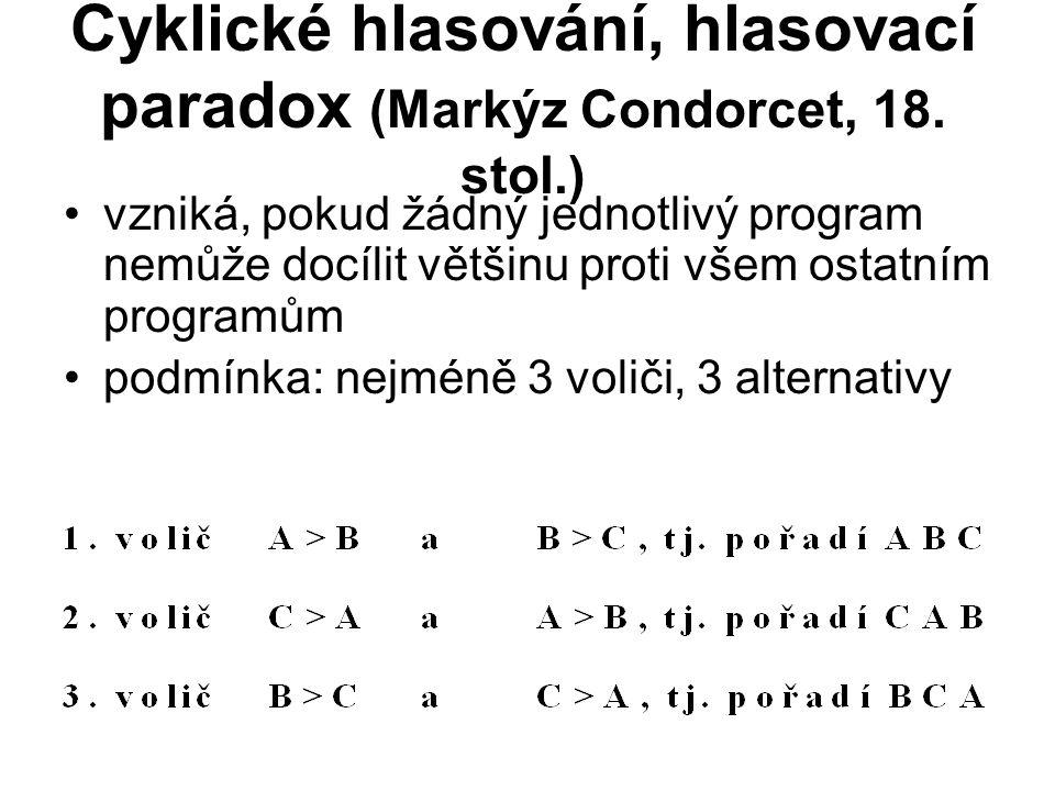 Cyklické hlasování, hlasovací paradox (Markýz Condorcet, 18. stol.) vzniká, pokud žádný jednotlivý program nemůže docílit většinu proti všem ostatním