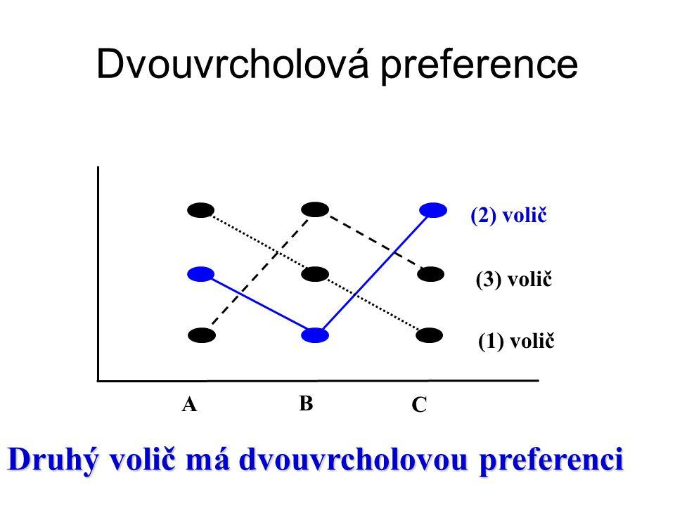 Dvouvrcholová preference A B C (2) volič (3) volič (1) volič Druhý volič má dvouvrcholovou preferenci