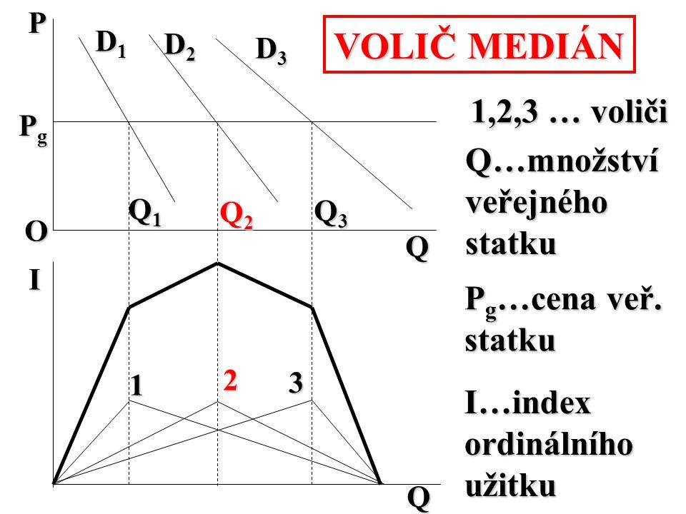 PO D1D1D1D1 D2D2D2D2 D3D3D3D3 Q1Q1Q1Q1 Q3Q3Q3Q3 Q2Q2Q2Q2 Q 1 2 3 1,2,3 … voliči I Q…množství veřejnéhostatku P g …cena veř. statku I…indexordinálníhou