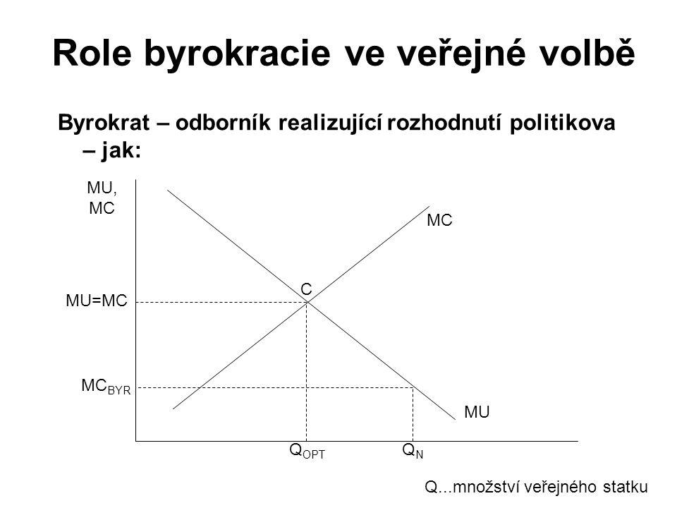 Role byrokracie ve veřejné volbě Byrokrat – odborník realizující rozhodnutí politikova – jak: MU, MC MU MC C QNQN Q...množství veřejného statku Q OPT