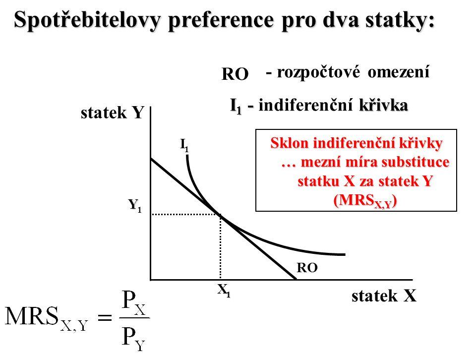 Spotřebitelovy preference pro dva statky: I 1 statek X statek Y RO - rozpočtové omezení X 1 Y 1 I 1 - křivka I 1 - indiferenční křivka Sklon indiferen
