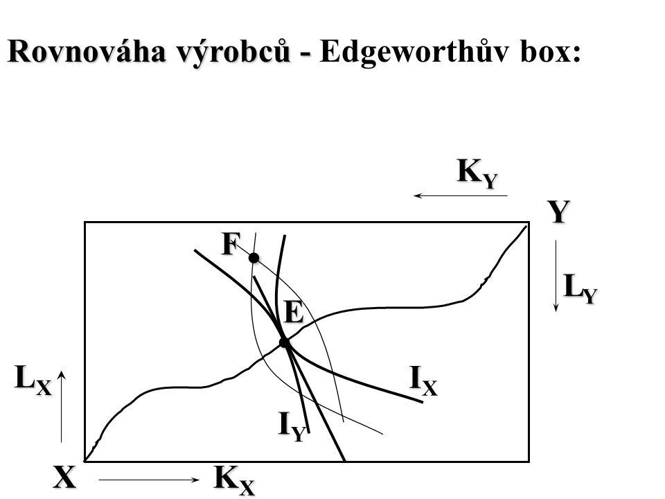 Rovnováha výrobců - Rovnováha výrobců - Edgeworthův box: X IIXIIX Y. IIYIIY. LYLYLYLY KXKXKXKX LXLXLXLX KYKYKYKY F E