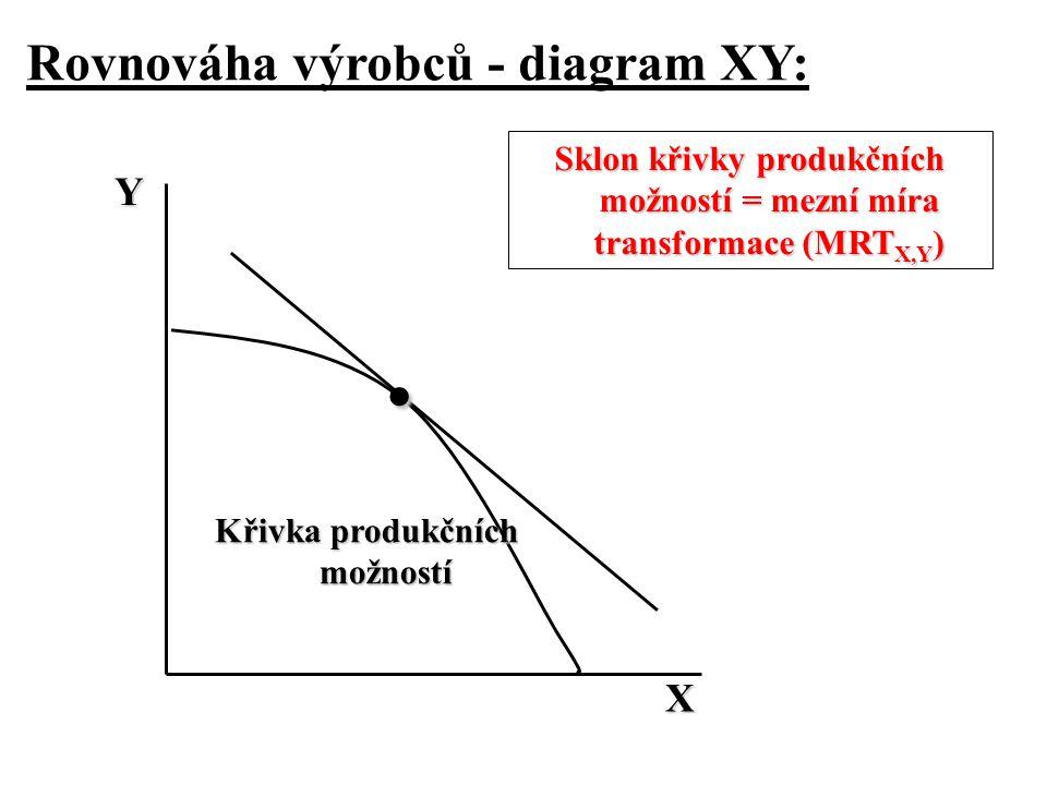 Rovnováha výrobců - diagram XY: Y Křivka produkčních možností Sklon křivky produkčních možností = mezní míra transformace (MRT X,Y ) X.