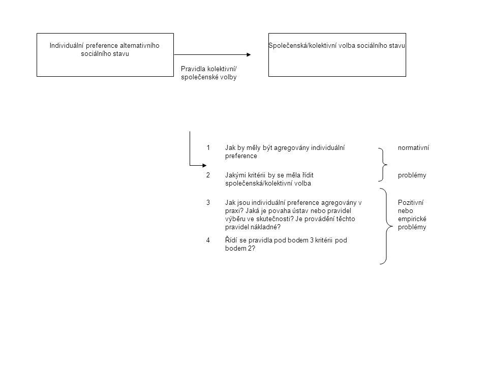 Individuální preference alternativního sociálního stavu Pravidla kolektivní/ společenské volby Společenská/kolektivní volba sociálního stavu 1Jak by m