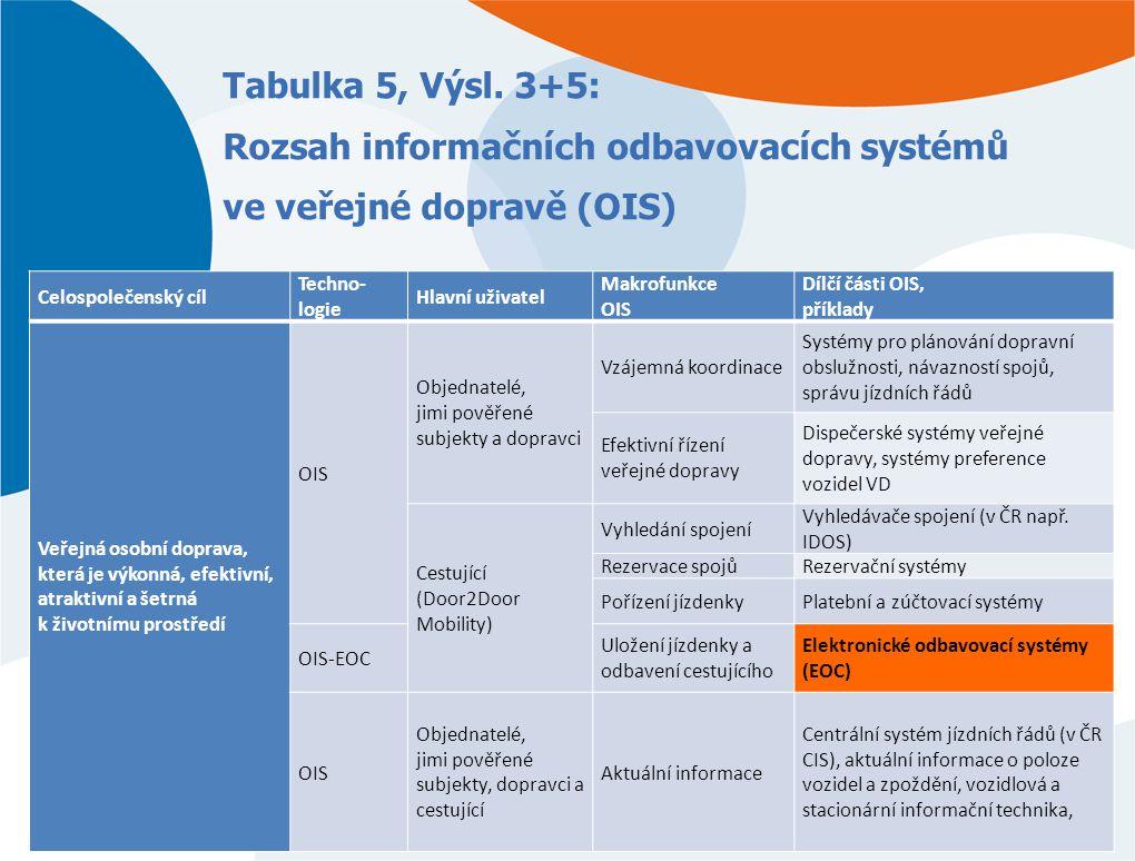 Tabulka 5, Výsl. 3+5: Rozsah informačních odbavovacích systémů ve veřejné dopravě (OIS) Celospolečenský cíl Techno- logie Hlavní uživatel Makrofunkce